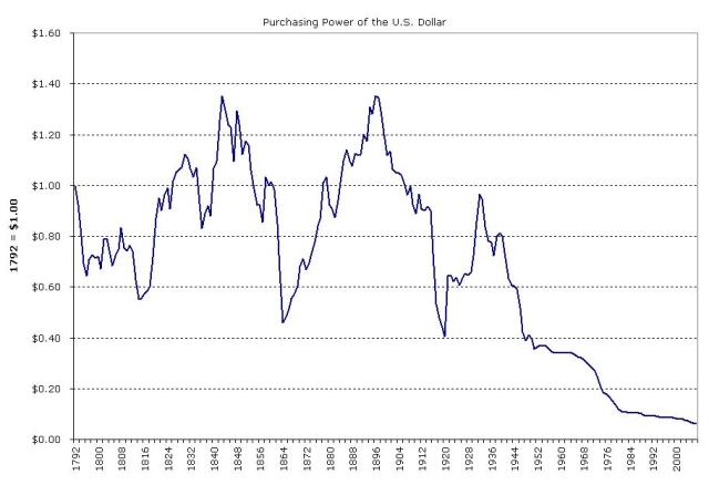 Loss of Dollar's Purchasing Power Since Washington's 2nd Term