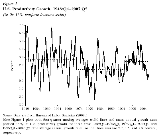 U.S. Productivity Growth, 1948-2007
